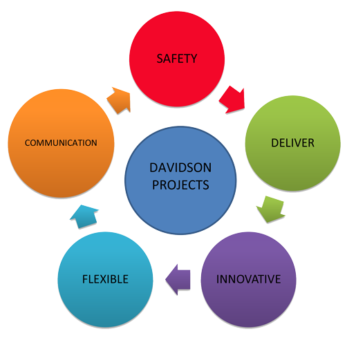 davidson projects values